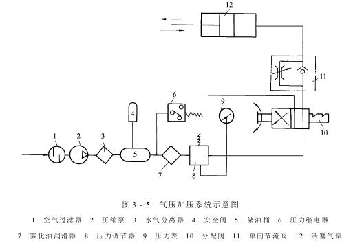 轧车——加压装置
