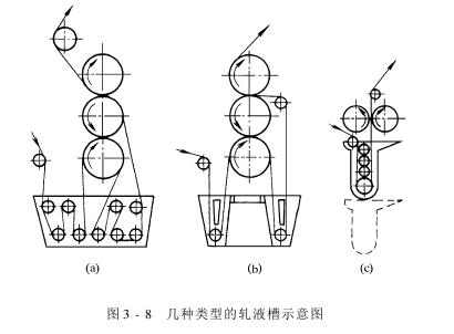 轧车——轧液槽